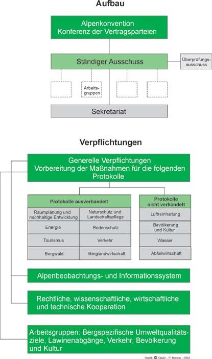 Alpenkonvention Organigramm